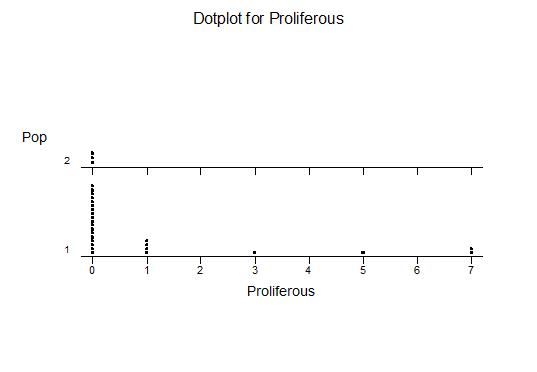 Proliferous